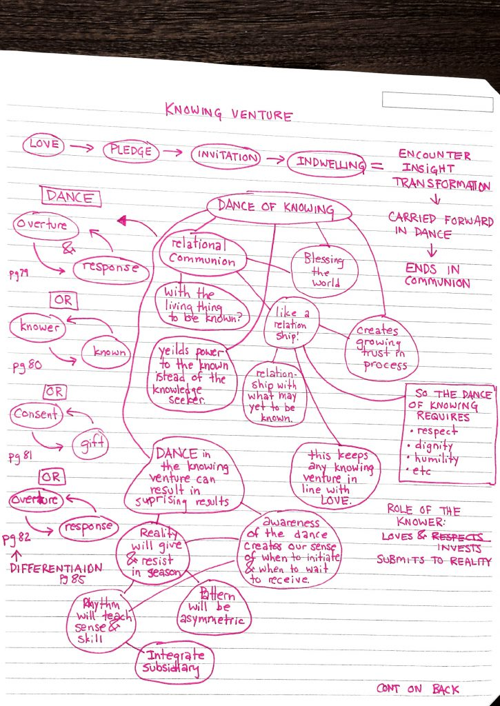 Grad School - Outlining Reading via Mind Maps