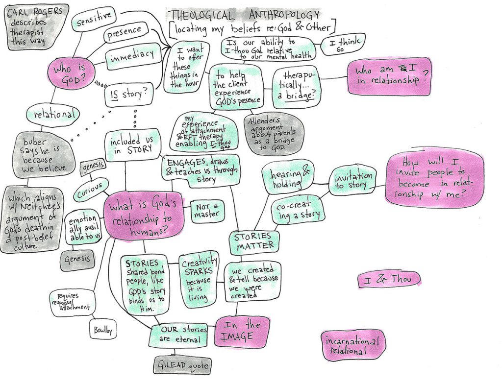 A mind map paper outline I did to located my thoughts about a difficult writing prompt in my second term of grad school.