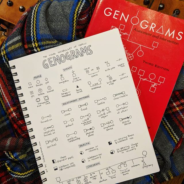 Genograms are like family trees, but have their own visual language