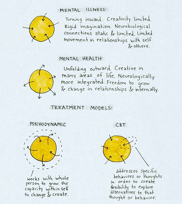 It can be hard to hammer down what actually IS mental health or illness, and how treatments work. Personally, my understanding is developing around understanding mental health as outward movement and mental illness as an inward turned rigidity. These visual models make it easier for me to visual conceptualize how some methods of therapy work. Here's the comparison between CBT and Psychodynamic models. .......