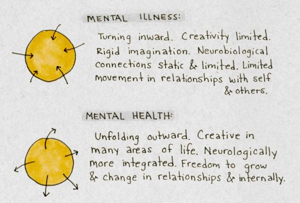Mental health doodle- what IS mental health