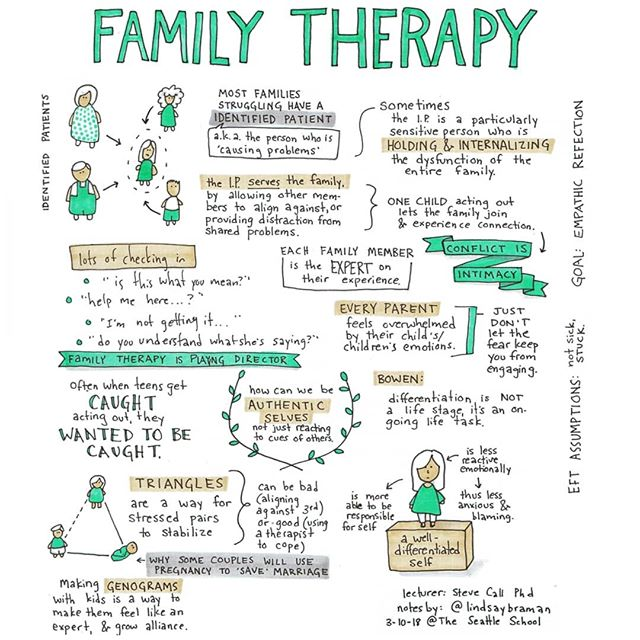 "Many families that are struggling will identify one person as ""the issue."" Having one person to care for (or rage against) soothes the family by allowing them to locate the problem and bond through the action. Often this ""identified patient"" is an highly sensitive individual who unconsciously embodies and expresses the dysfunction of the system. ..........#familysystem #familytherapy #familylife #eft #emotionallyfocusedtherapy #empathy #genogram #systems #familytherapist #healthyfamily #parenting #attachmentparenting #parentsofinstagram #singleparent #notes #journal #journalling #notebook #studyspo #study #notebook"