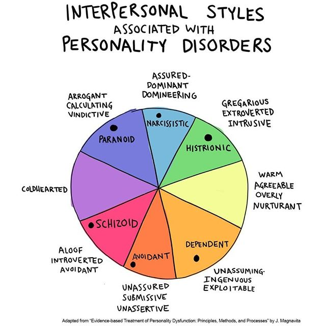 personality disorder doodle of a visual way of conceptualizing the difference between personality disorders that I've found really helpful.