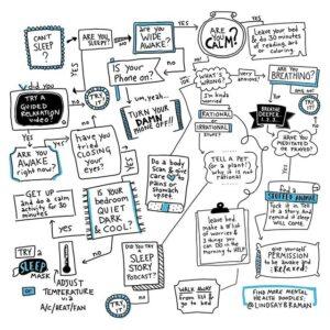 A Flowchart for Getting to Sleep – A Playful take on Sleep Hygiene