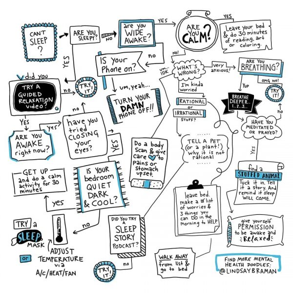 Image of the sleep hygiene flowchart. @LindsayBraman.com Image may not be published, presented, or duplicated without permission
