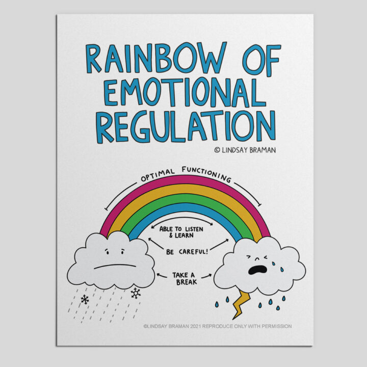Rainbow of Emotional Regulation - A Printable PDF Social Emotional Learning Resource.