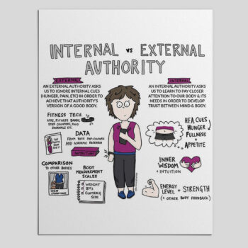Body Positive HAES Heath Poster for Weight Neutral Offices