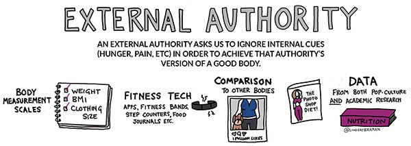 External Authority: an external authority asks us to ignore internal cues (hunger, pain, etc.) in order to achieve that authority's version of a good body.