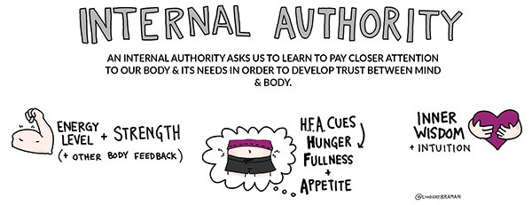 Internal Authority: an internal authority asks us to learn to pay closer attention to our body and its needs in order to develop trust between mind and body.