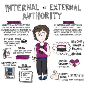 Intuitive Eating Infographic: Internal vs External Authority
