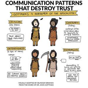 Gottman's 4 Horsemen of the Apocalypse – Illustrated Handout