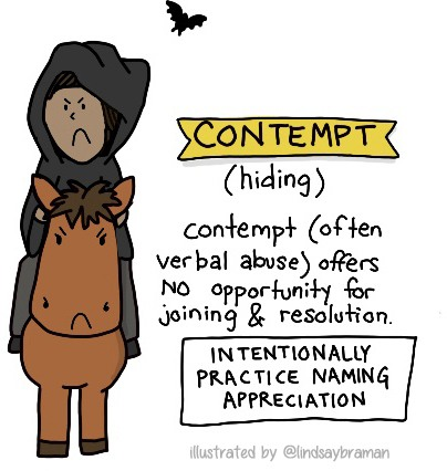 Contempt (hiding). Contempt (often verbal abuse) offers NO opportunity for joining and resolution. Instead: intentionally practice naming appreciation.