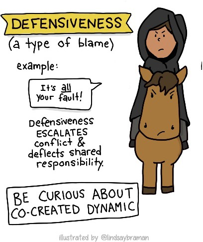 Defensiveness (a type of blame). Defensiveness escalates conflict and deflects shared responsibility. Instead, be curious about co-created dynamic.