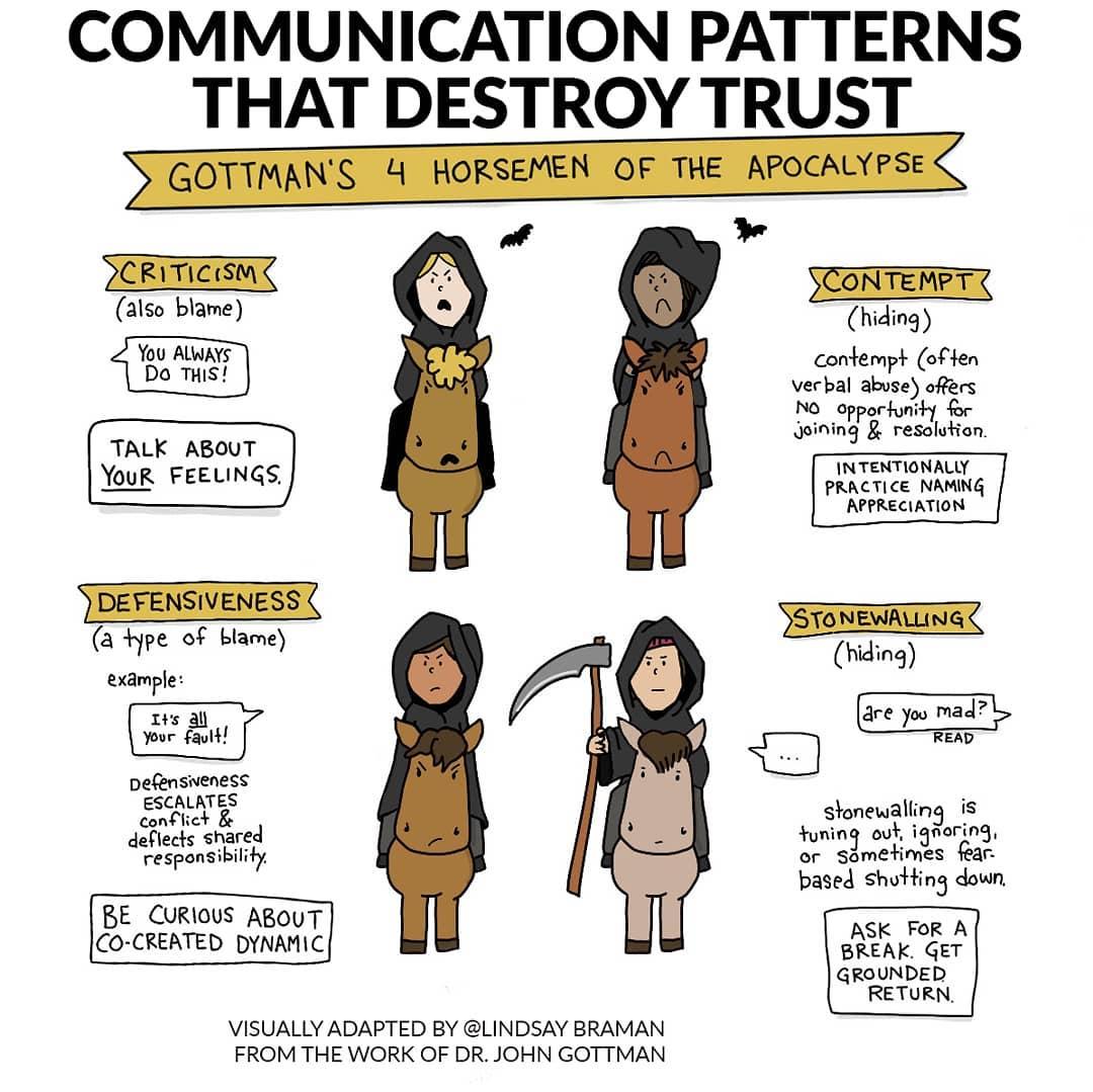 Gottman's 4 Horseman reimagined as a playful visual resource