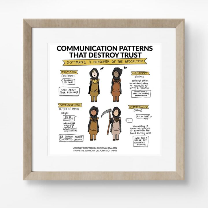 Gottman's 4 Horseman reimagined as a playful visual resource
