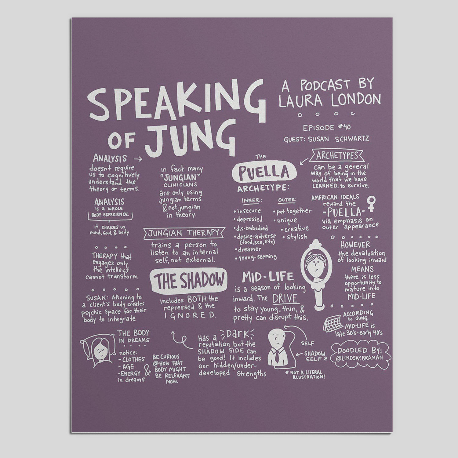 Sketchnote about Carl Jung