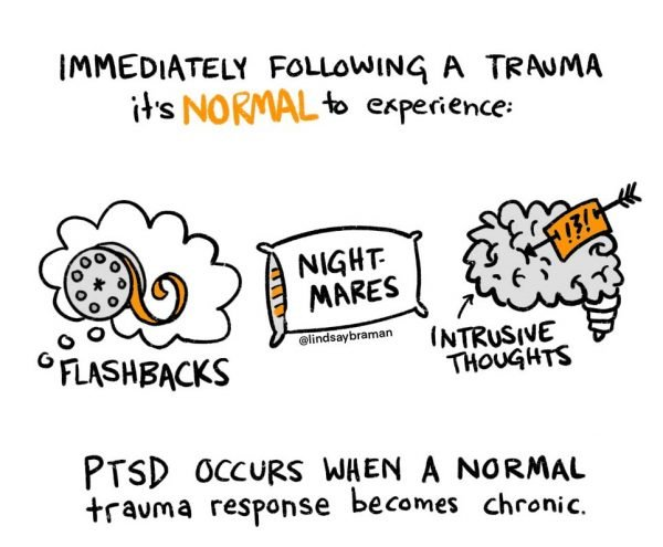 """Illustration with text that reads """"Immediately following a trauma, it's normal to experience: flashbacks (drawing of a thought bubble with a film reel inside), nightmares (written inside a drawing of a pillow), and intrusive thoughts (drawing of a brain with an arrow through the brain, with a message of *!?!* on the arrow). PTSD occurs when a normal trauma response becomes chronic."""""""