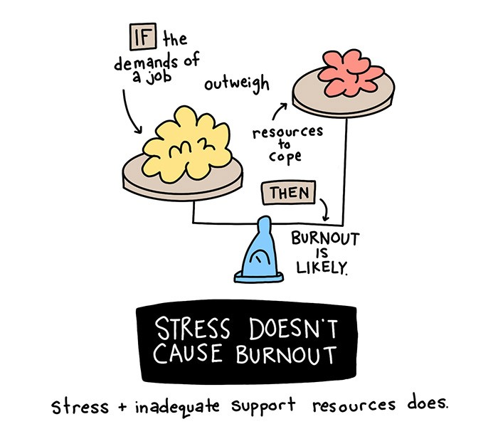 Balancing stress and support to avoid burnout - doodle by lindsay braman