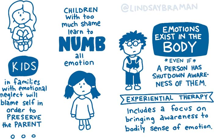 hand-drawn sketchnote about chronic shame and childhood neglect.