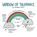Window of Tolerance - Illustrated by Lindsay Braman