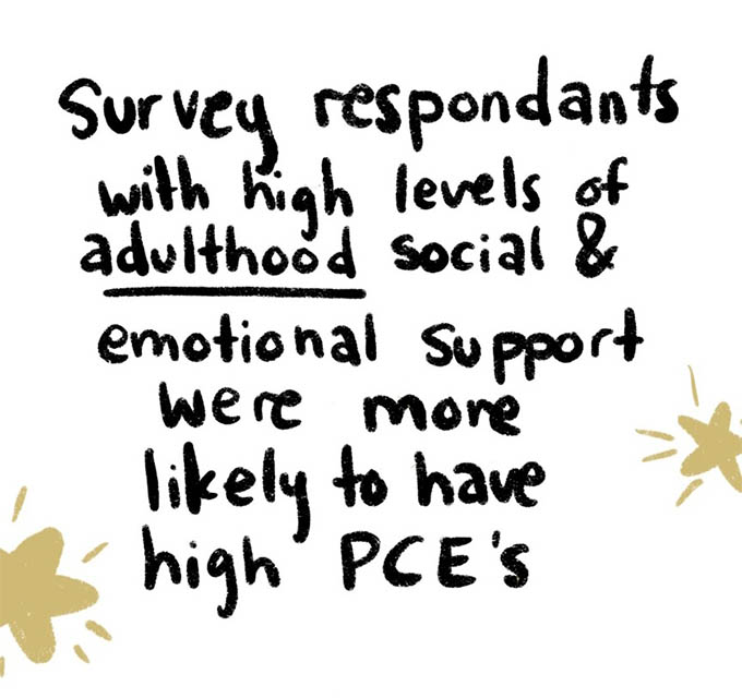 Survey respondents with high levels of adulthood social and emotional support were more likely to have high PCE scores