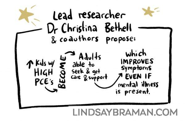 Researcher Dr. Christina Bethell proposes PCE's help build resiliency to future adverse experiences