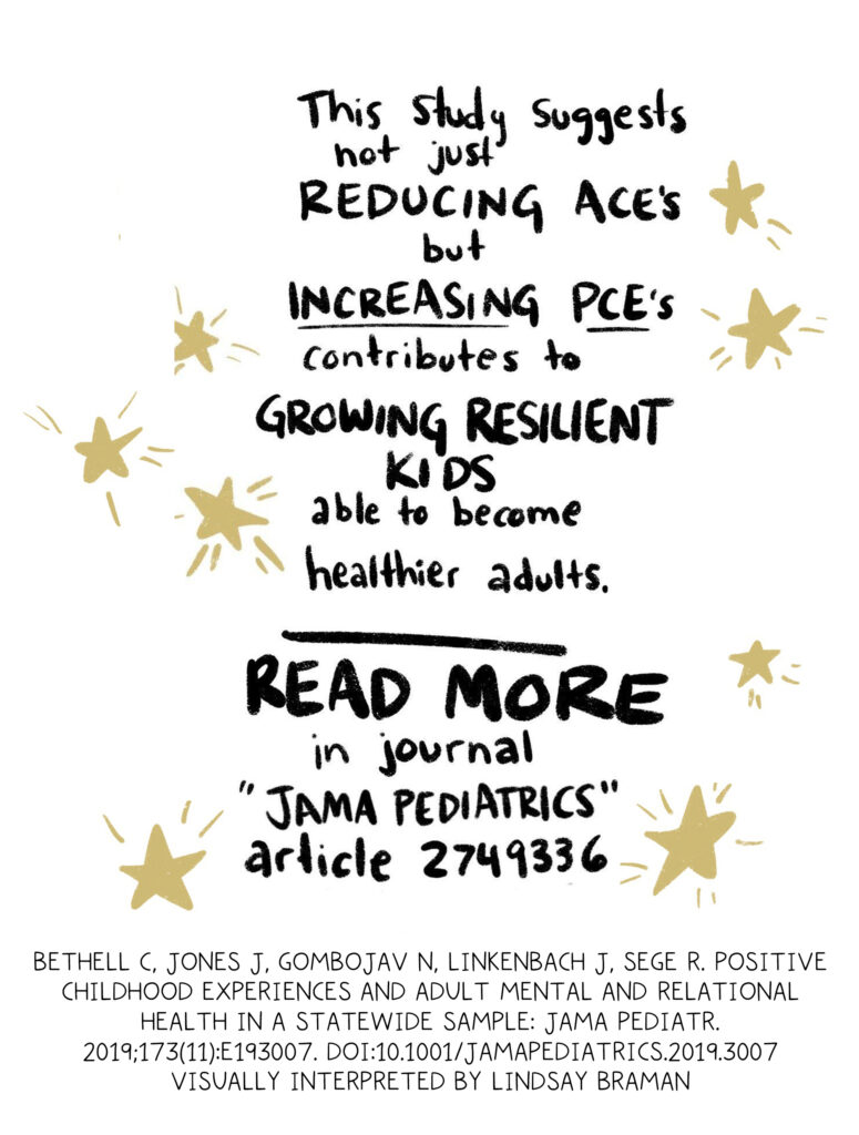 Handwritten text written in black, surrounded by gold stars: This study suggests that not just reducing aces but increasing PCE's contributes to growing resilient kids able to become healthier adults. Read more in JAMA pediatrics article 2749336.