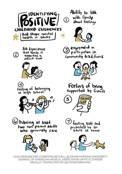 Positive Childhood Experiences help build resiliency to future adverse experiences