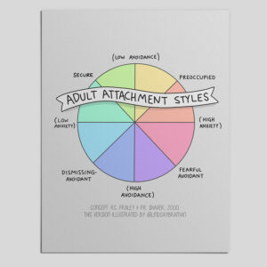 Understanding Adult Attachment Styles – Illustrated Guide