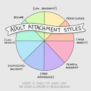 Adult Attachment Styles – Illustrated Spectrum