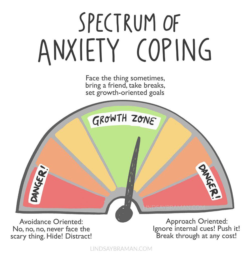 anxiety coping spectrum