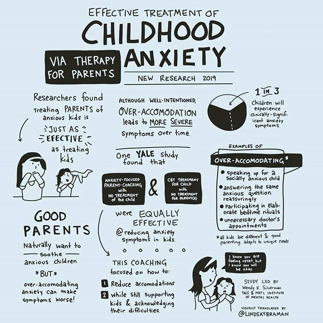 Sketchnote on the effective treatment of childhood anxiety.