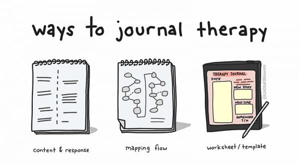 Ways to journal therapy: content & response (image of a journal with lines of handwriting), mapping flow (image of a journal with a flowchart drawn, connecting ideas), worksheet/template (image of a journal with a template background, prompting areas of response)
