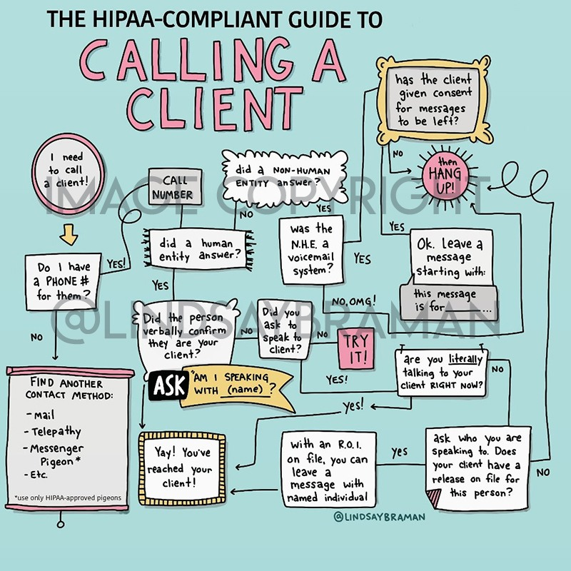 Flowchart depicting when to call a client