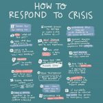 How to respond to crisis: RO-DBT Crisis Response