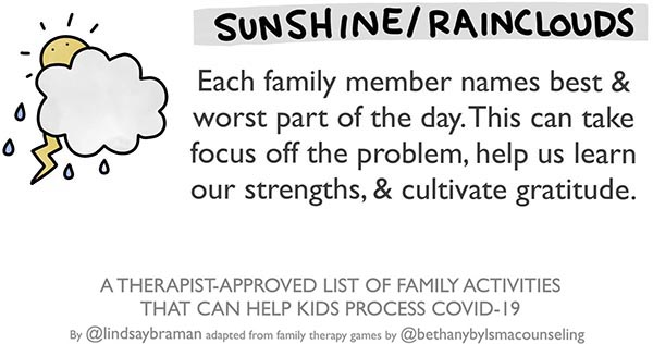 "Image of a shining sun, covered up by a raincloud with a lightening bolt. Next to the image, text reads: ""Sunshine/rainclouds. Each family member names best and worst part of the day. This can take focus off the problem, help us learn our strengths, & cultivate gratitude."""