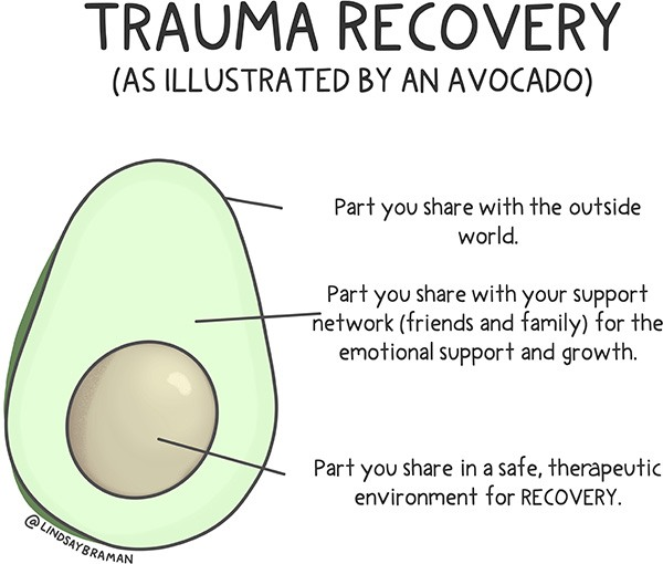 trauma recovery, as illustrated by an avocado