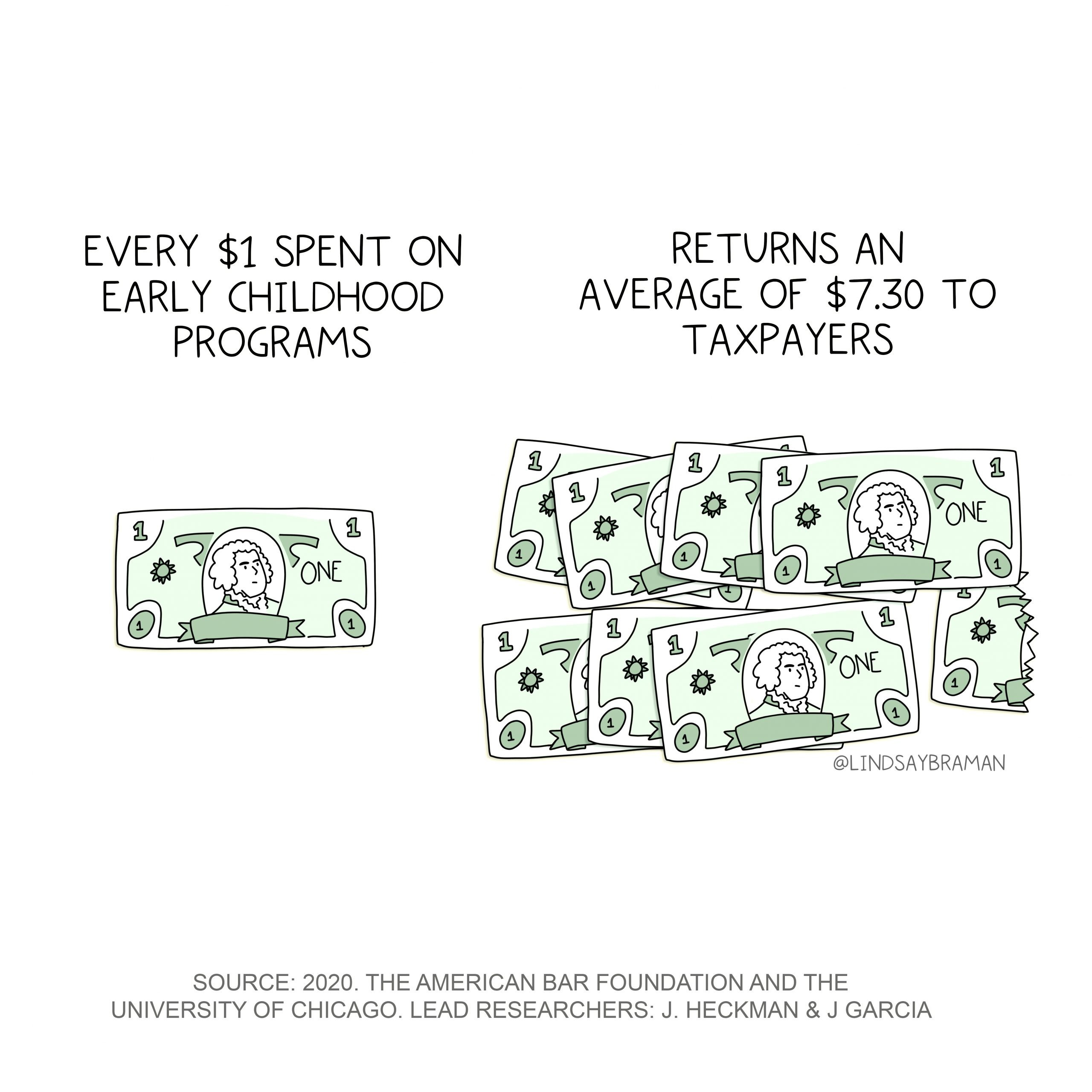 Every $1 spent on early childhood programs returns an average of $7.30 to taxpayers. Source: 2020. The American Bar Foundation and the University of Chicago. Lead researchers: J. Heckman & J. Garcia.