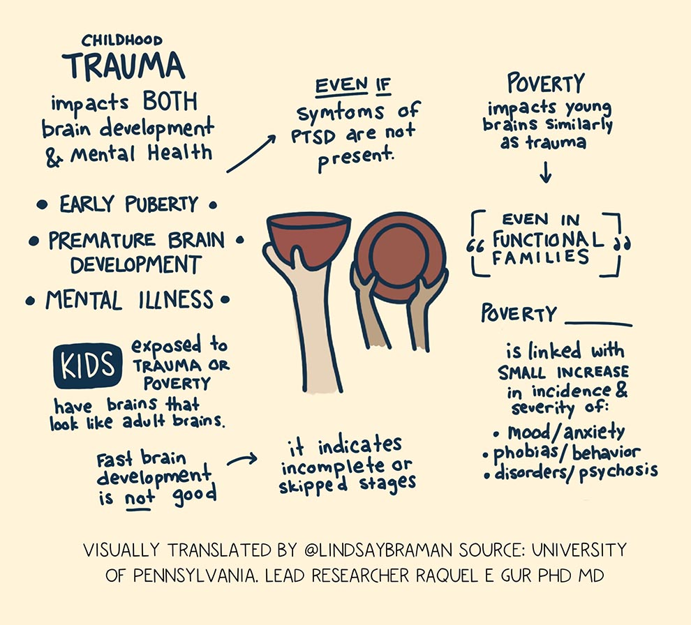 Sketchnote on childhood adversity and poverty.