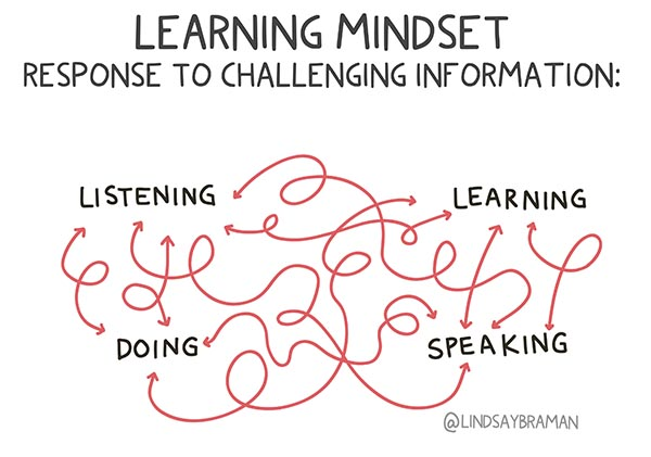 A flowchart showing learning mindset: response to challenging information. Image shows doodle lines pointing from listening to learning to doing to speaking, and back again.