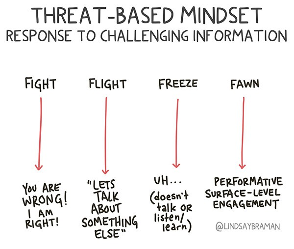 """A flow-chart with straight arrows describing threat-based mindset: response to challenging information. Fight: """"You are wrong! I am right!"""" Flight: """"Let's talk about something else."""" Freeze: """"Uh..(doesn't talk or listen/learn)."""" Fawn: Performative surface-level engagement"""