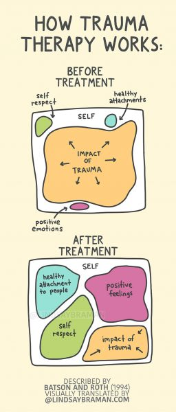 Good trauma therapy helps reduce the impact of trauma so we have more room for positive feelings, health relationships, and kind self care.