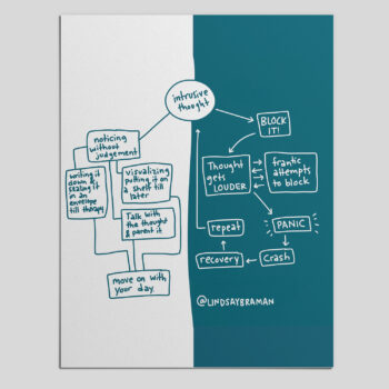 Intrusive Thought Flowchart – Illustrated Mental Health Resource