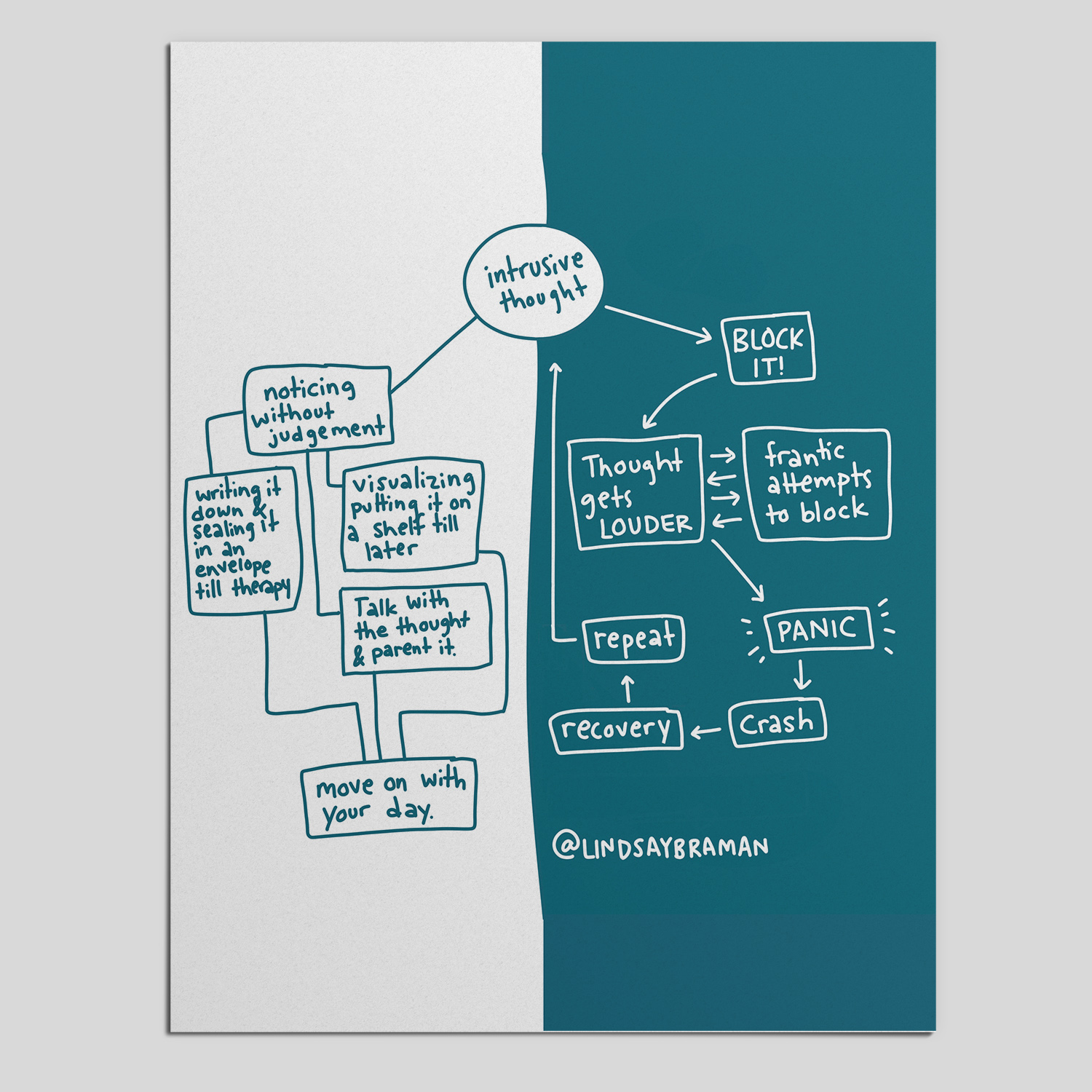 Intrusive Thought Flow Chart