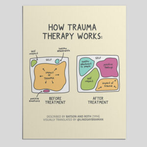 How (Good) Trauma Therapy Works – A Model for Understanding Trauma Recovery