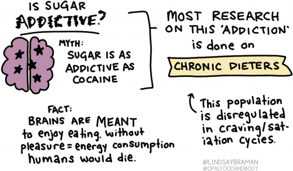 """Is sugar addictive? Myth: Sugar is as addictive as cocaine Fact: Brains are meant to enjoy eating. Without pleasure affiliated with energy consumption, humans would die.  Next to this is a drawing of a pink brain. Most research on this """"addiction"""" is done on chronic dieters (this population is dis-regulated in craving/satiation cycles). The word """"chronic dieters"""" is written over a yellow banner."""