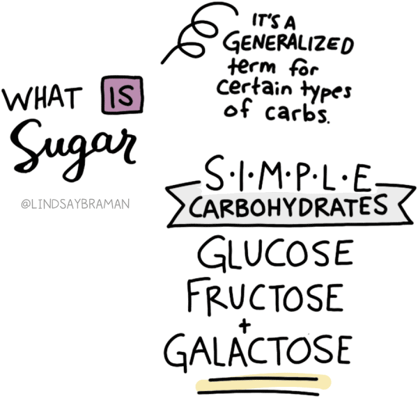 What even is (word is written inside a pink box) sugar? It's a generalized term for certain kinds of carbs: monosaccharides and disaccharides  Simple carbohydrates (written inside grey banner) include glucose, fructose, and galactose (word is underlined in yellow).