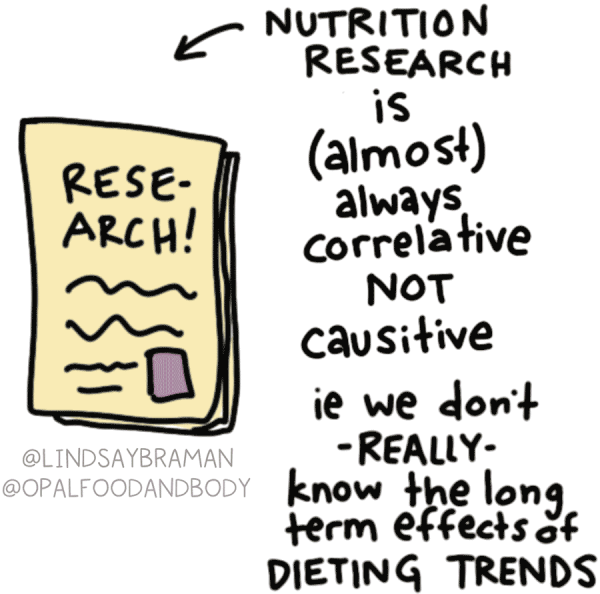 """Nutrition research is (almost) always correlates is not causative. In other words, we don't really know the long-term effects of trend diets. Many dietitians and medical doctors believe that any diet that deprives the body of certain nutrients may be potentially harmful in the long run. Next to this is a drawing of yellow pages of paper stacked underneath a top sheet that says """"Research!"""" and has scribble lines reflecting extra text."""