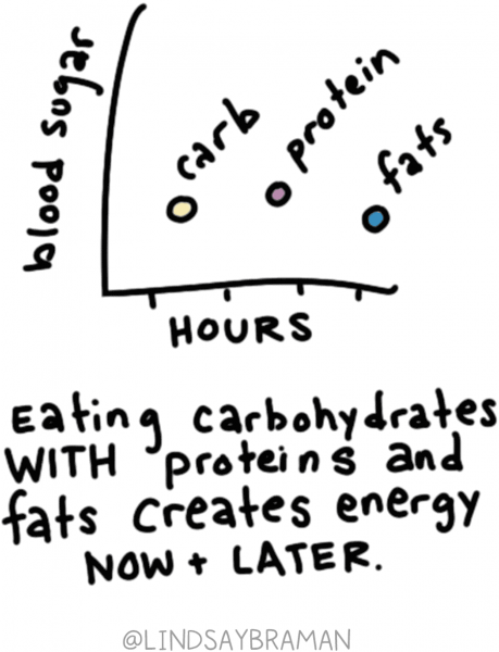 """A graph is drawn that has """"blood sugar"""" on the y-axis and """"hours"""" on the x-axis. Plotted on the graph are three points: carbs, protein, and fats.  Eating carbohydrates with proteins and fats creates energy that the body can access now along with energy that the body can break down and use over several hours."""