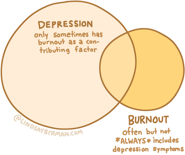 A venn diagram illustrating the overlap between symptoms of burnout and depression symptoms